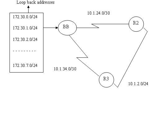 EIGRP Basic Configuration