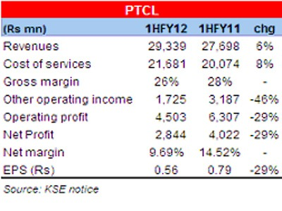 PTCL Revenues Up 7% in 1st Half FY2012