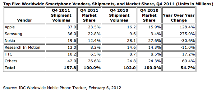 iPhone is still World's No. 1 Smartphone