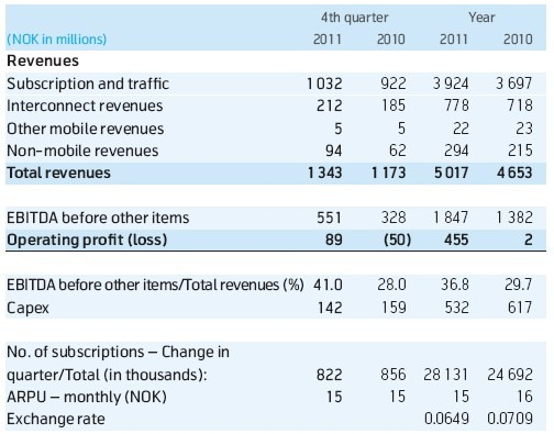 Telenor Pakistan Posts 20% Revenue Growth in Q4 2011