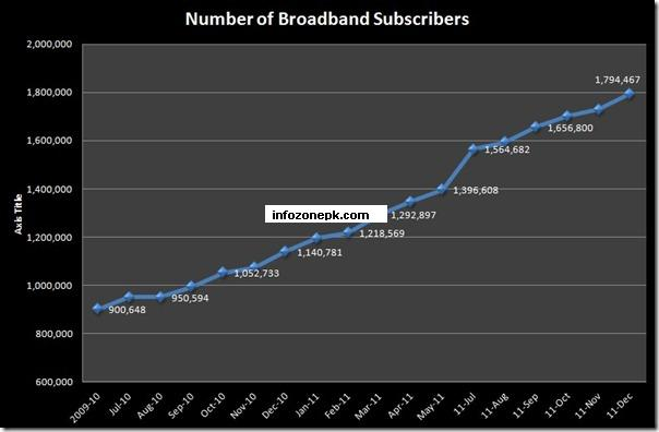 Broadband Subscribers in Pakistan Reach 1.79 Million