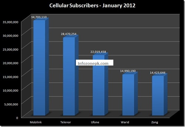 Cellular Subscribers Reach 114.61 Million in January 2012