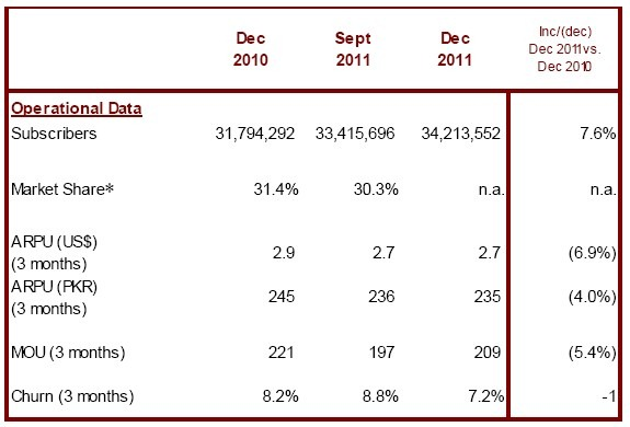 Mobilink Announced Stable Q4 2011