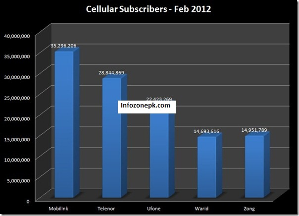 Cellular Subscribers Top 116.2 Million in Jan 2012
