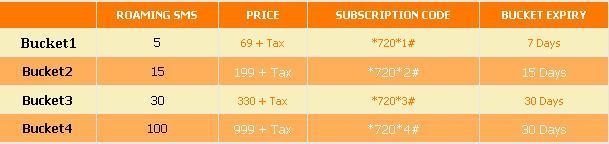 Ufone Presents IR SMS Buckets