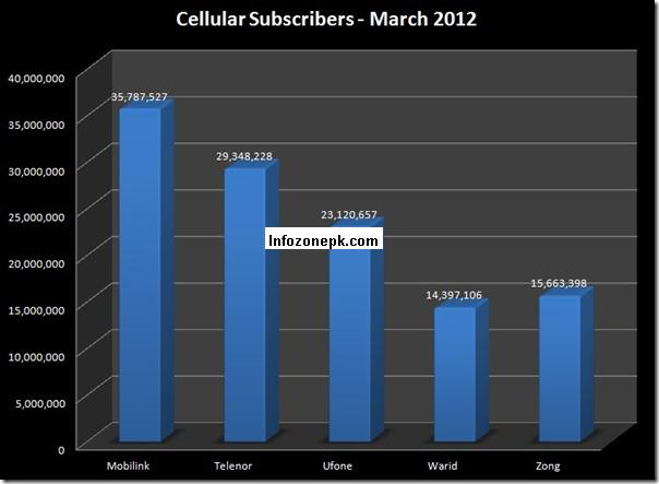 Mobile Subscribers Reach 118.3 Million in Pakistan