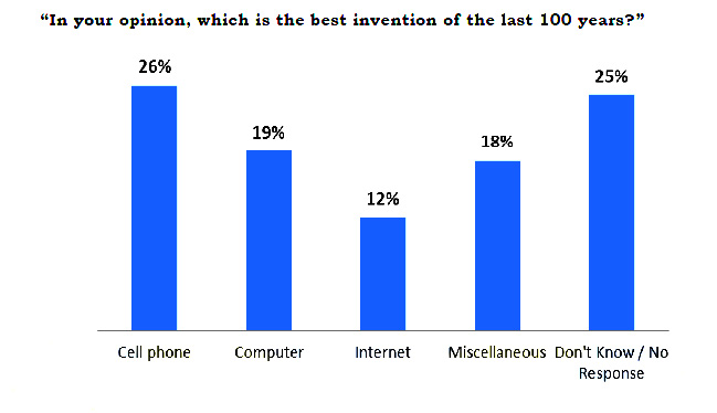 Mobile Phone is the 100 Year's Best Invention by Gallup Survey