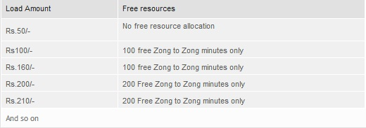 Zong Brings Minutes Khazana