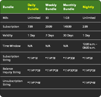 Jazba Presents Unlimited Daily and Nightly Mobile Internet Bundles