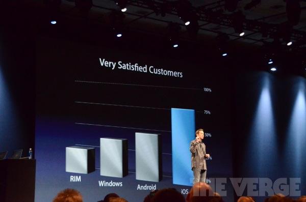 Apple WWDC 2012 Watch it Live