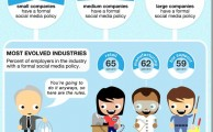 Do Employers Like Social Media [Infographic]