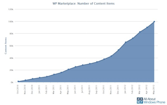 Windows Phone Marketplace reached 100,000 App Submissions