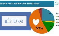 Behaviour of Pakistani Users's on Social Networking Websites Revealed