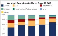 Android and iOS are Leading the Smartphone Market