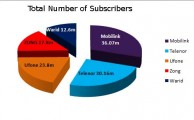 Mobile Subscribes Reach 120.5 Million in Pakistan