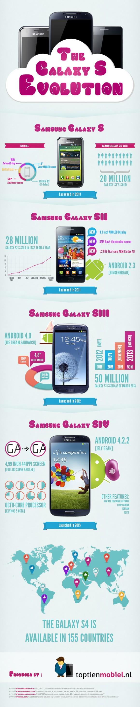 SamsungGalaxySInfographic