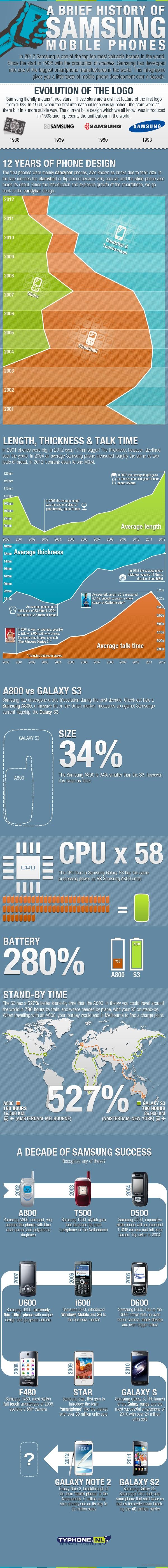 SamsungInfographics