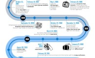Gmail Turns 9, Look a Cool Infographic