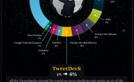 How People Tweet? See in an Infographic