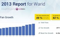 Warid Outperforms 92% Brands Globally