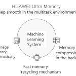 Huawei-Mem