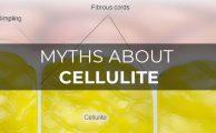 Marham-Cellulite